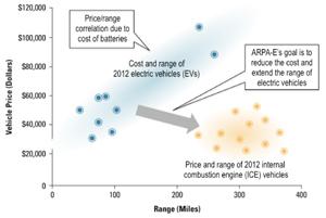 Prezzo veicoli elettrici in funzione dell'autonomia negli USA nel 2012. Fonte: ARPA-E & DOE USA