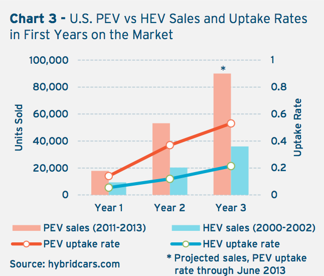 State of PEV Market 2