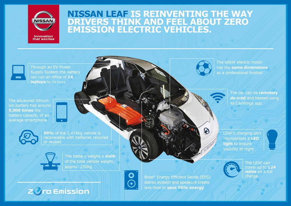 nissan leaf pillole