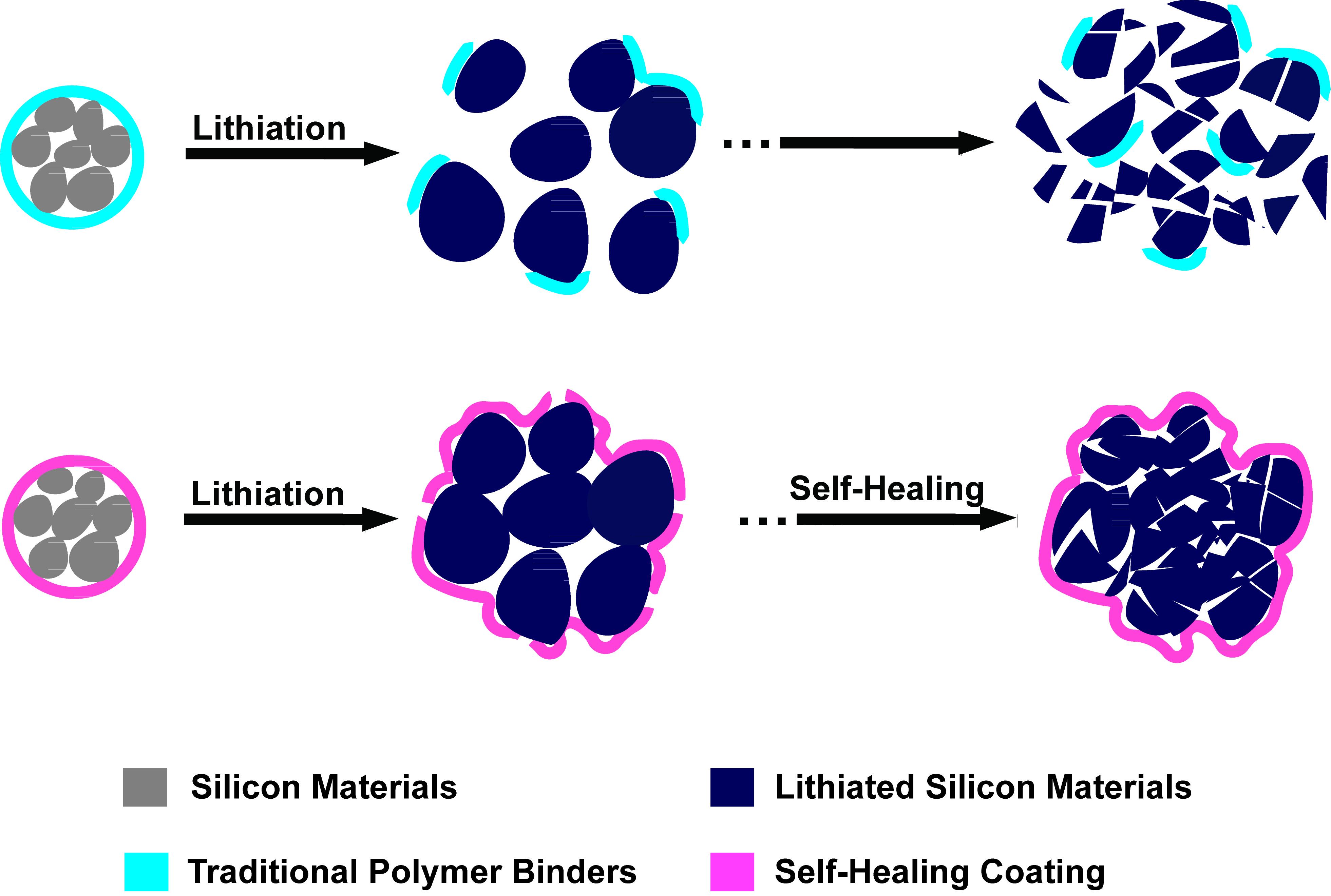 Batterie al litio autoriparanti via Gizmodo