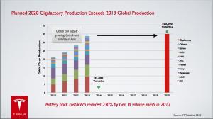 Tesla Gigafactory previsioni produzione