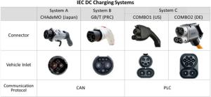 CHAdeMO standard DC IEC