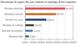 Fonte: Confindustria ANCMA – Università degli Studi di Milano Bicocca