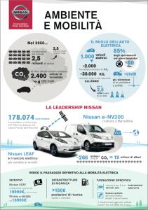 Nissan infografica