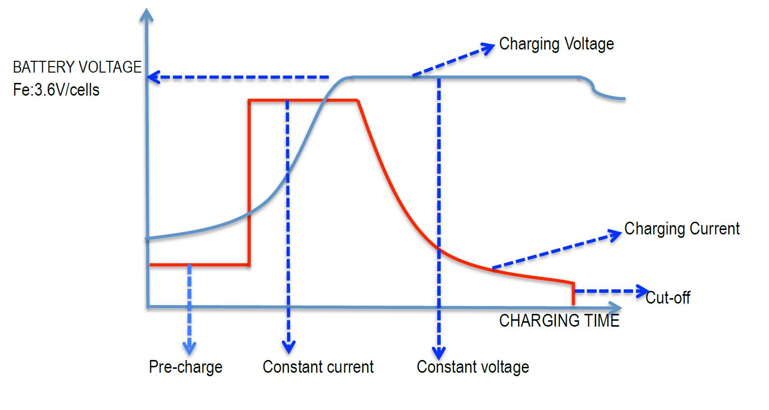 Schema Elettrico Per Carica Batterie Al Litio : Caricabatteria per batterie al piombo acido e