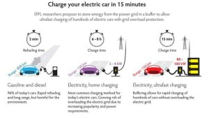 charging-ev-in-15-minutes