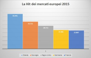 Hit mercati Europei