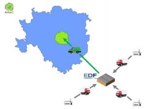 Il progetto Frevue riguarda la distribuzione della merce appartenente alla filiera farmaceutica mediante l'utilizzo di veicoli elettrici per la consegna alle farmacie localizzate all'interno dell'Area C di Milano.