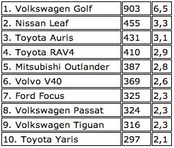 Classifica vendite Norbegia aprile 2013