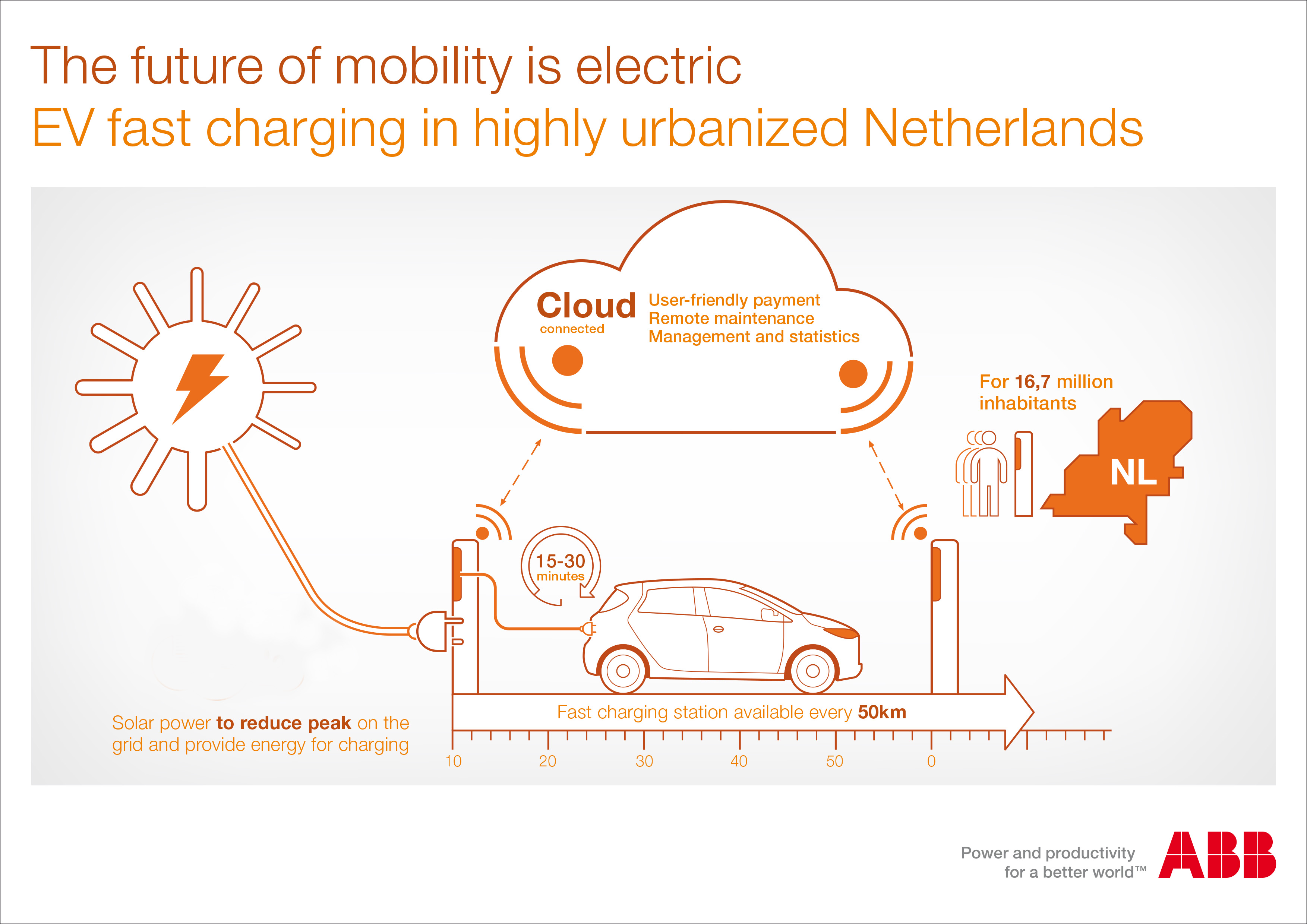 ABB EV fast charging NL