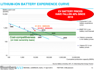 Lithium-ion-battery-experience-curve