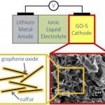 Batterie Litio Zolfo Berkeley Lab