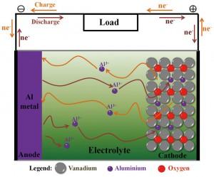 Batteria ioni di alluminio via Scientific Reports