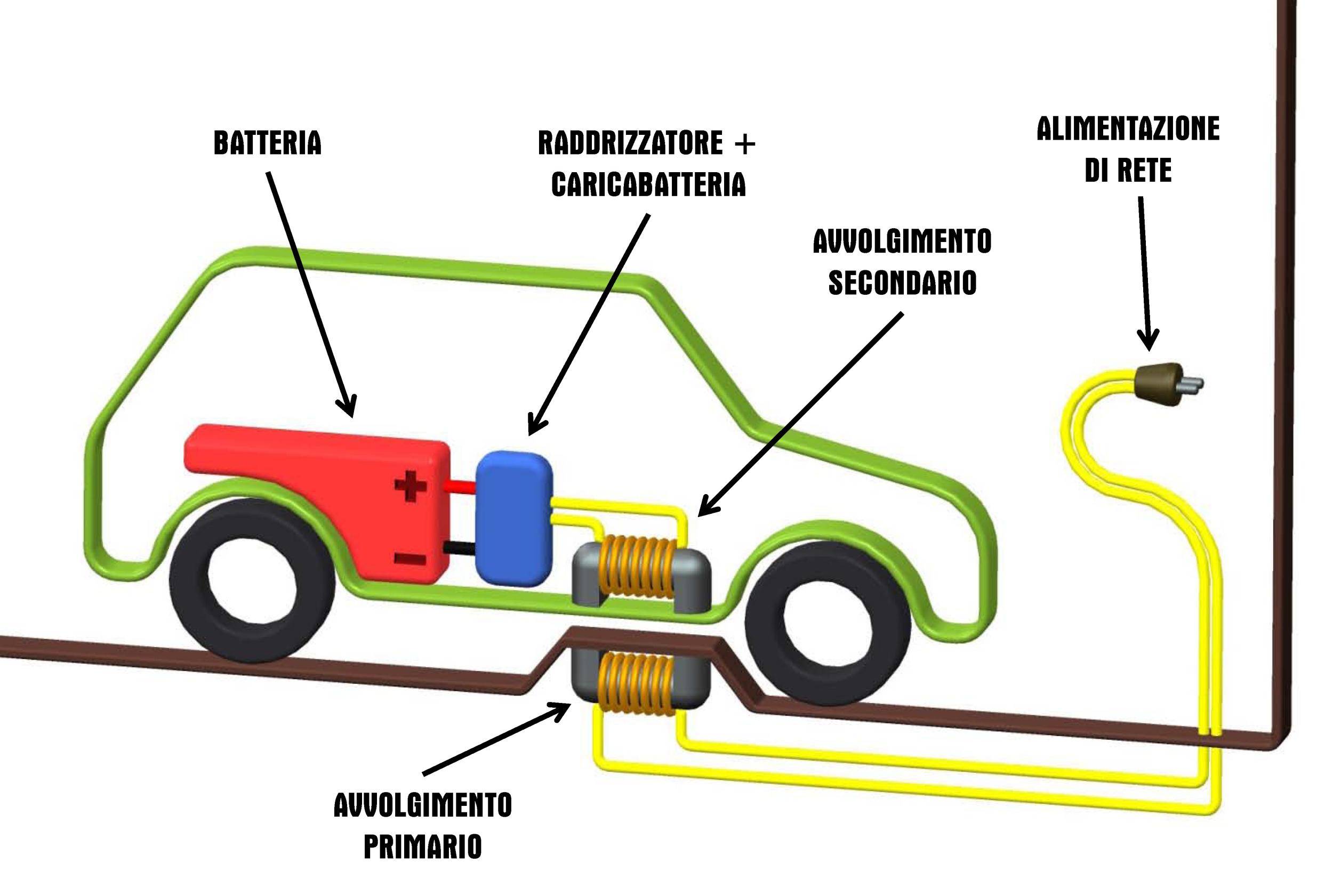 Schema Elettrico Auto Per Bambini : Addio alla spina con la ricarica senza fili veicoli