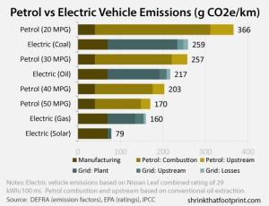 Emissioni CO2 auto elettriche/auto a benzina - Credit: ShrinkThatFootprint