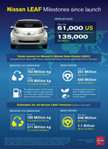 """Nissan celebrates during """"National Drive Electric Week"""""""