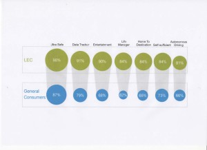 Fonte: GfK- Connected Cars Study 2015