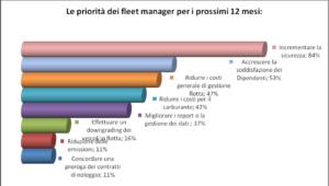 "Fonte: Ricerca ""Flotte Aziendali 2016""- Top Thousand"