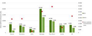 Le colonne verdi mostrano l'incentivo erogato nei diversi Paesi se il mezzo acquistato è totalmente elettrico (BEV, verde più scuro) o se è ibrido  (PHEV, verde più chiaro). I punti rossi sono le auto elettriche immatricolate nel 2016.